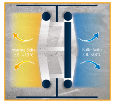 waerme-stoffaustausch_draufsicht-b97cb1e7
